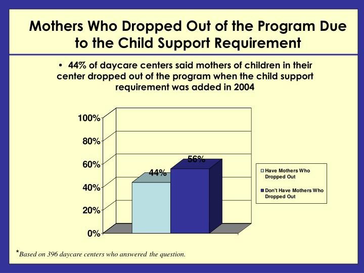 Mothers Who Dropped Out of the Program Due to the Child Support Requirement