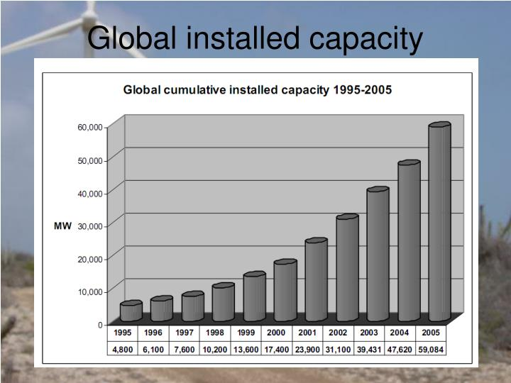 Global installed capacity