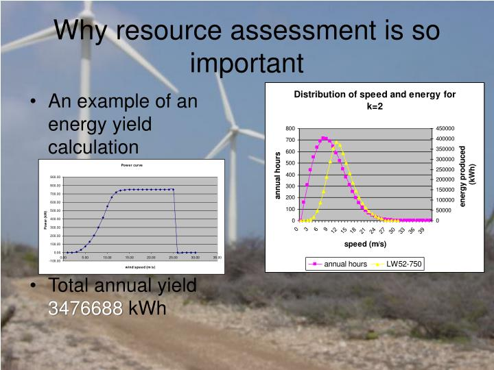 Why resource assessment is so important