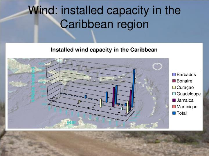 Wind: installed capacity in the Caribbean region