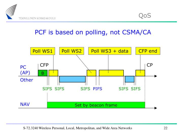 PCF is based on polling, not CSMA/CA