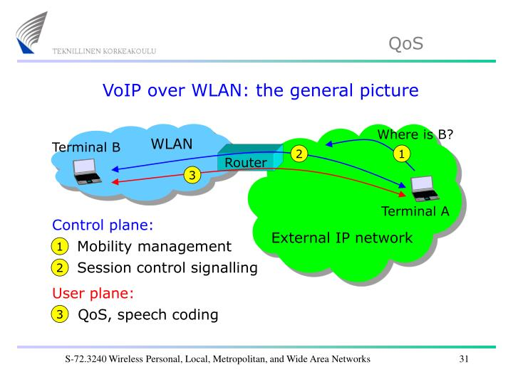 VoIP over WLAN: the general picture