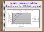 results cumulative delay distribution for 320 byte payload