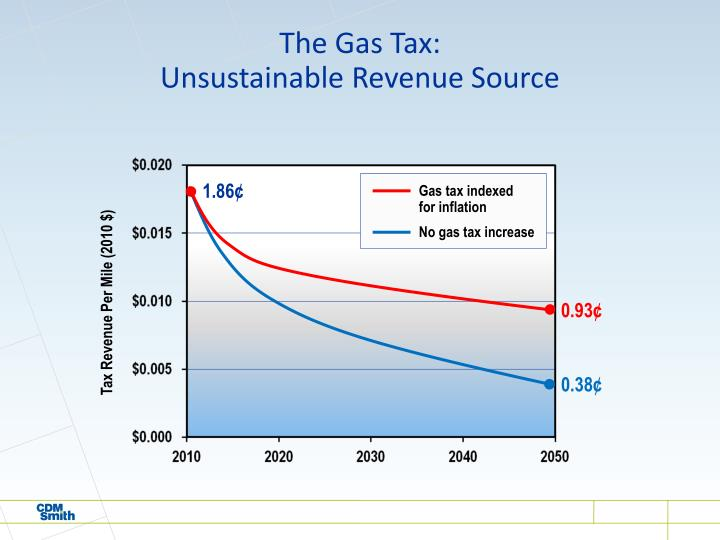 The Gas Tax: