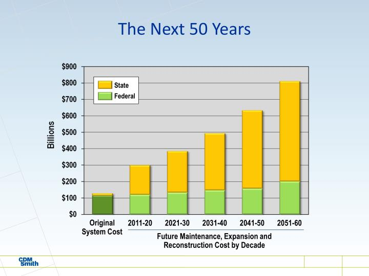 The Next 50 Years