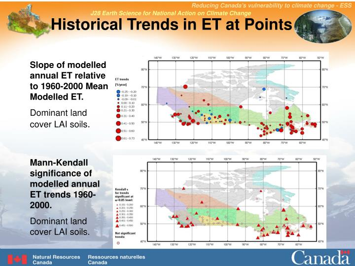 Historical Trends in ET at Points