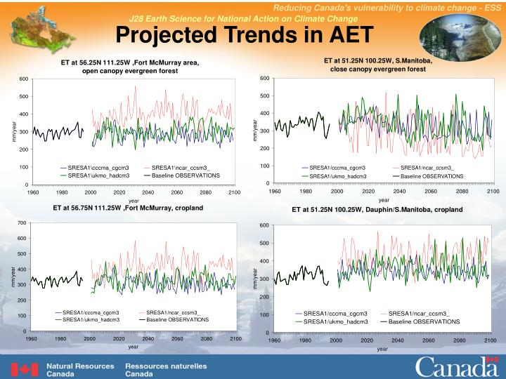 Projected Trends in AET