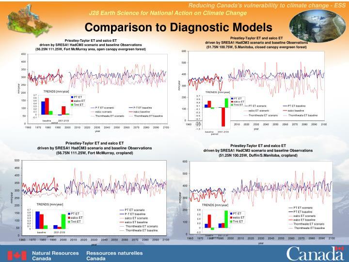Comparison to Diagnostic Models
