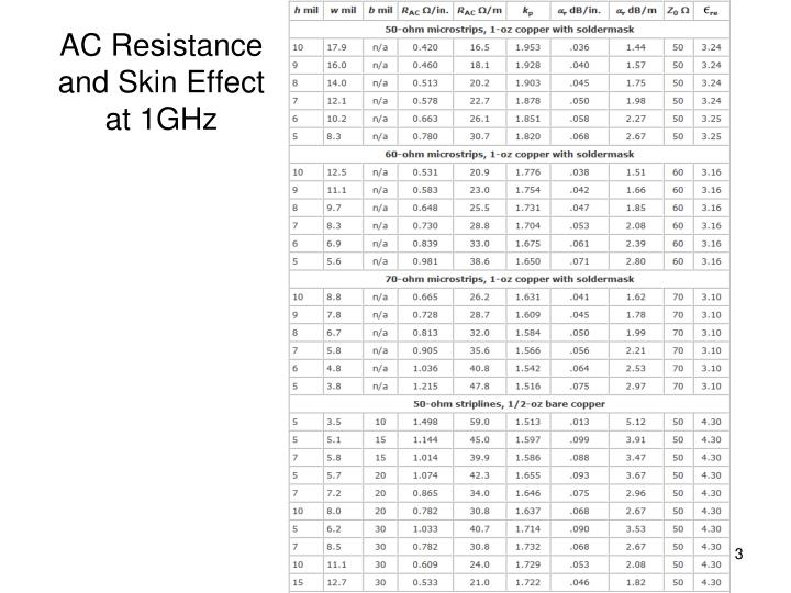 Ac resistance and skin effect at 1ghz