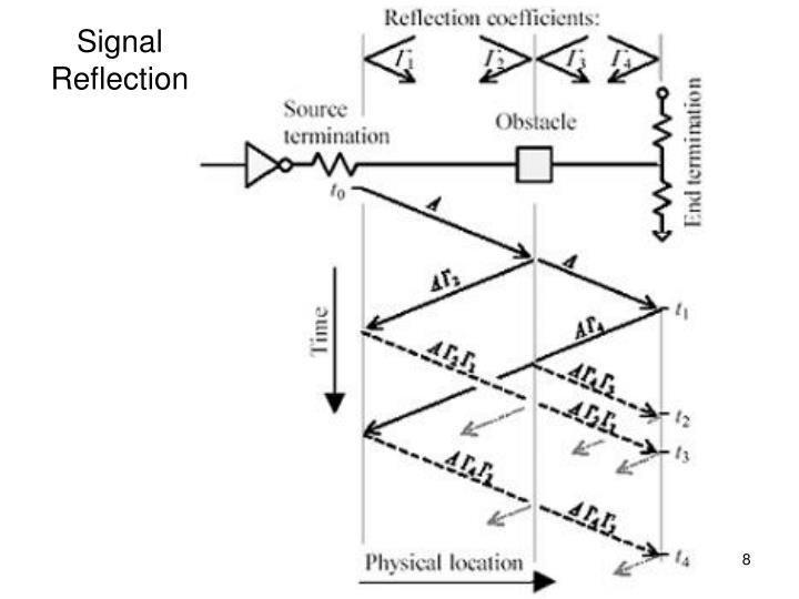 Signal Reflection