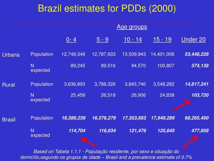 Brazil estimates for PDDs (2000)