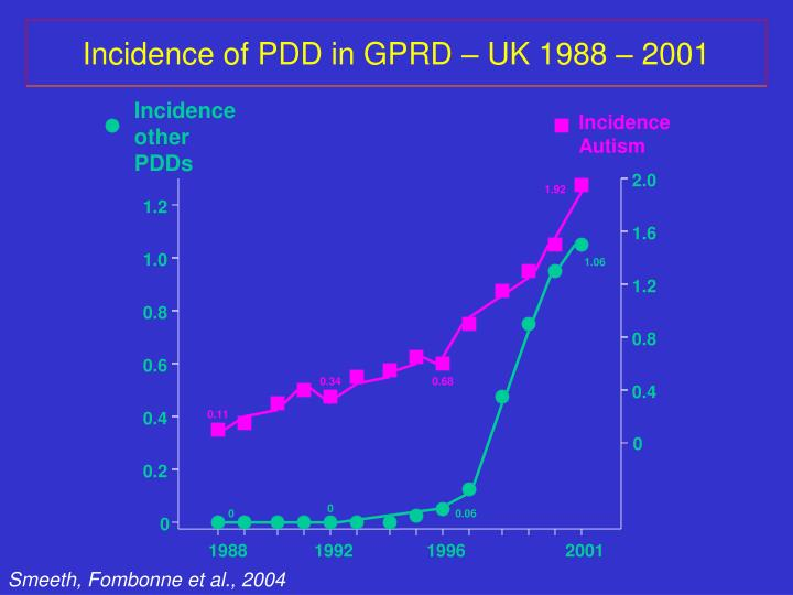 Incidence other PDDs