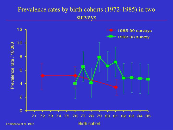 Prevalence rates by birth cohorts (1972-1985) in two surveys