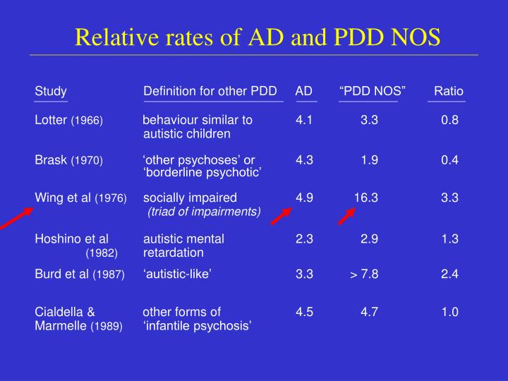 Relative rates of AD and PDD NOS