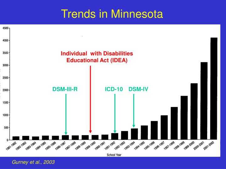 Trends in Minnesota