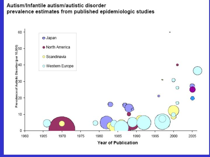 The epidemiology of autism and pdds
