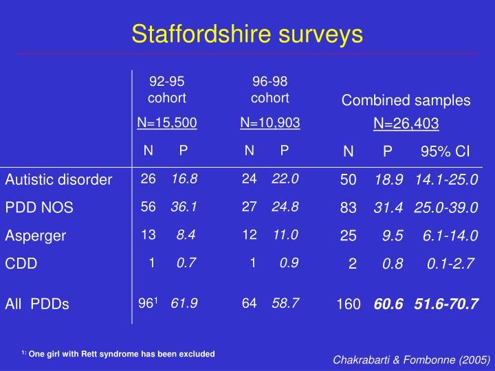 Staffordshire surveys