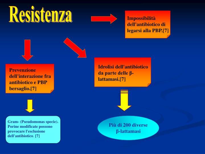 Impossibilità dell'antibiotico di legarsi alla PBP.[7]