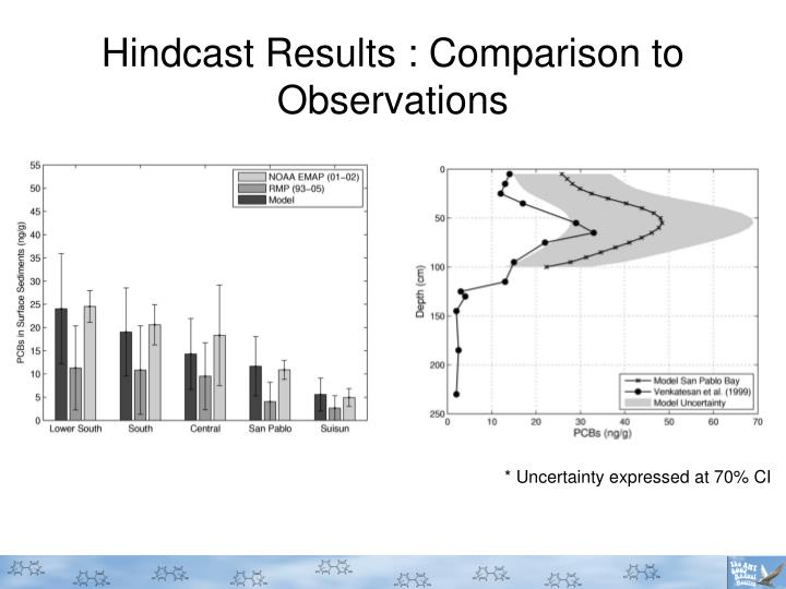 Hindcast Results : Comparison to Observations