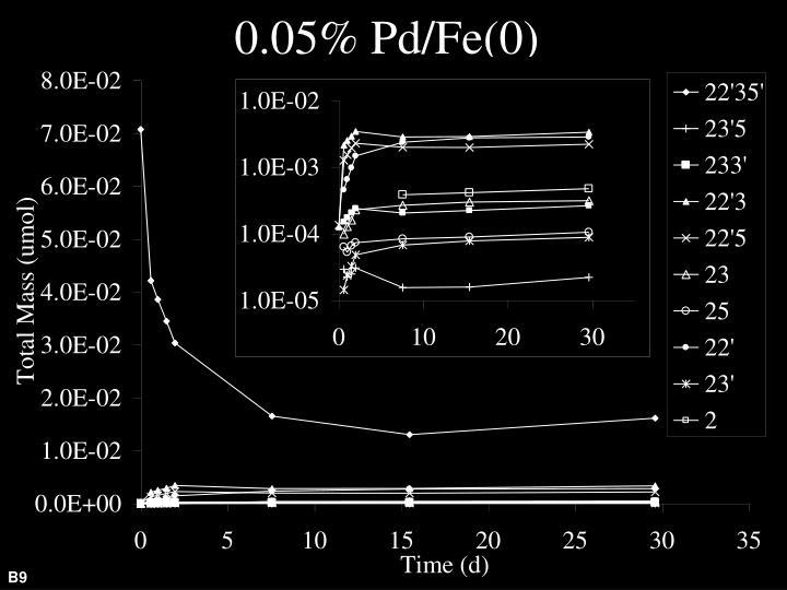 0.05% Pd/Fe(0)