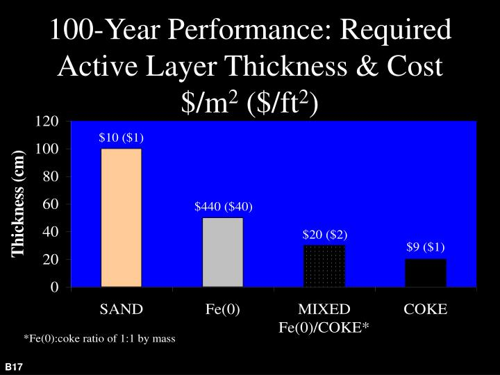 100-Year Performance: Required Active Layer Thickness & Cost