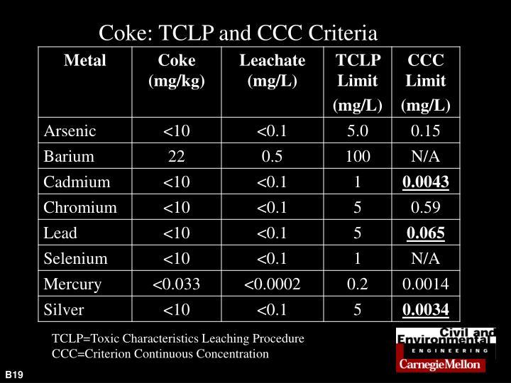 Coke: TCLP and CCC Criteria