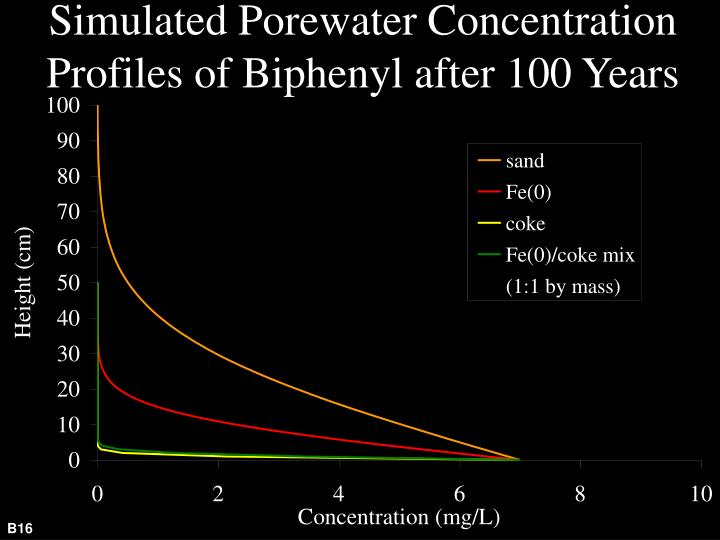 Simulated Porewater Concentration Profiles of Biphenyl after 100 Years