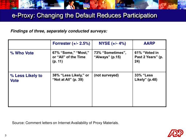 e-Proxy: Changing the Default Reduces Participation