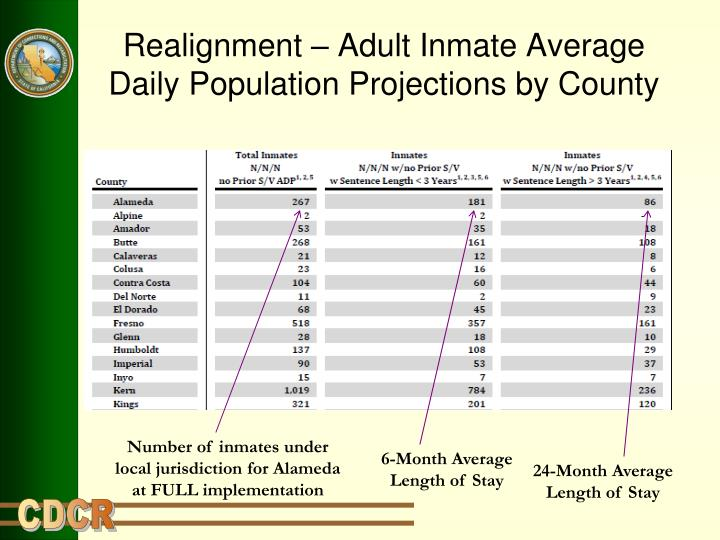 Realignment – Adult Inmate Average Daily Population Projections by County