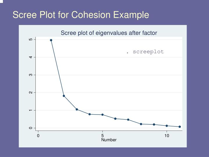 Scree Plot for Cohesion Example
