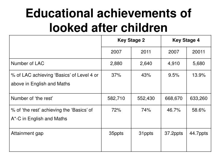 Educational achievements of looked after children