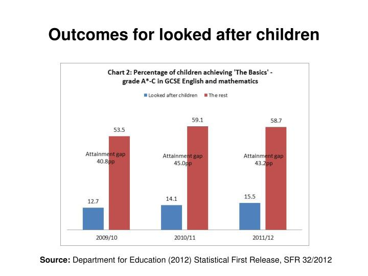 Outcomes for looked after children