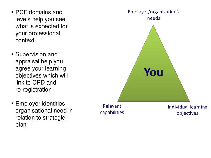 PCF domains and levels help you see what is expected for your professional context