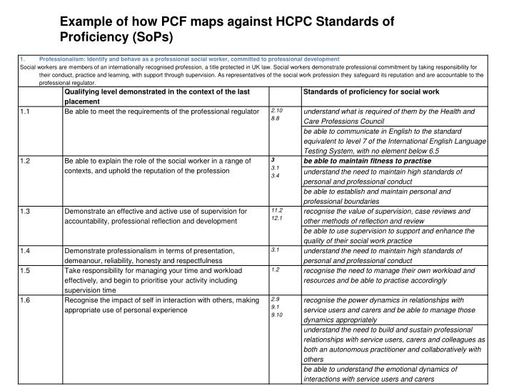 Example of how PCF maps against HCPC Standards of Proficiency (SoPs)