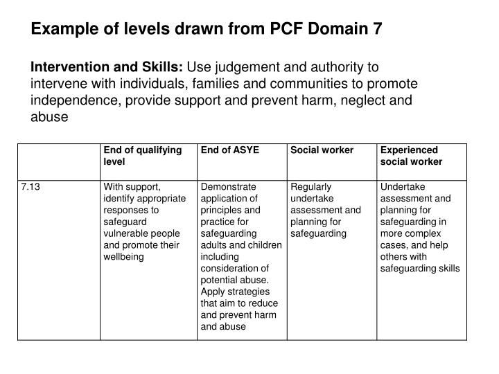 Example of levels drawn from PCF Domain 7
