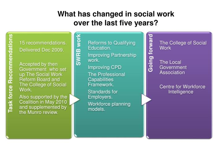 What has changed in social work