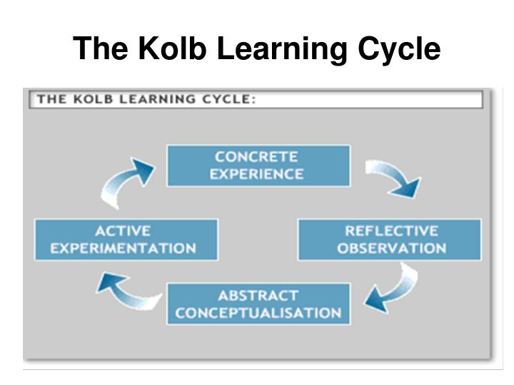 The Kolb Learning Cycle