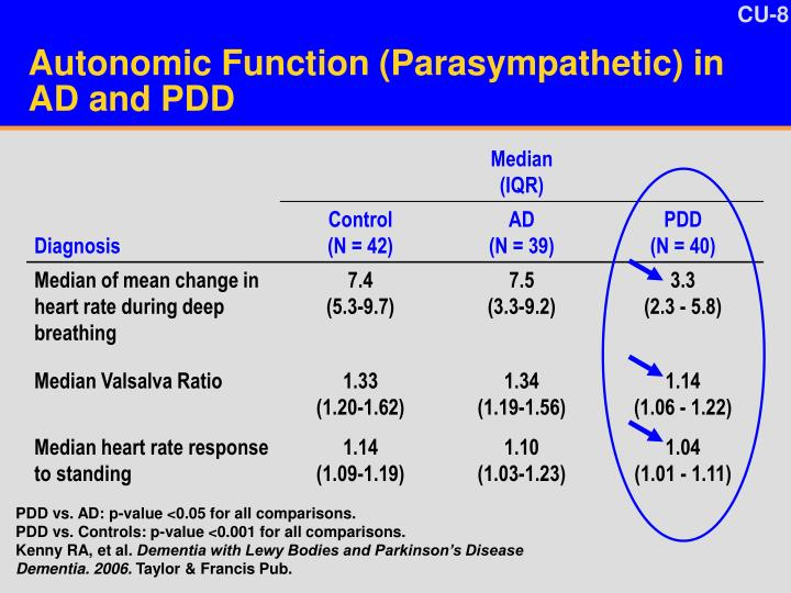 Autonomic Function (Parasympathetic) in AD and PDD