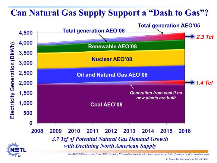 """Can Natural Gas Supply Support a """"Dash to Gas""""?"""