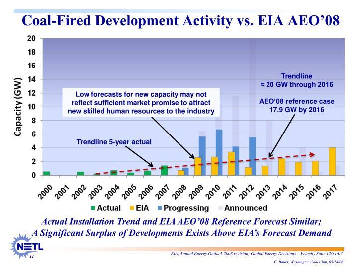 Coal-Fired Development Activity vs. EIA AEO'08