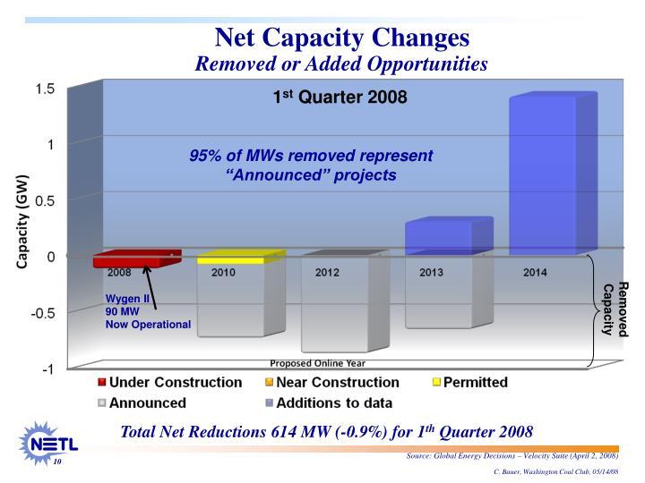 Net Capacity Changes
