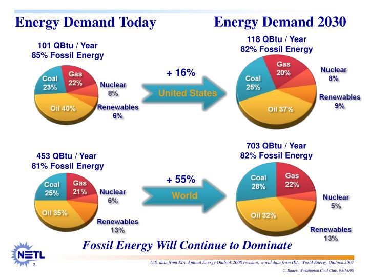 Energy Demand 2030