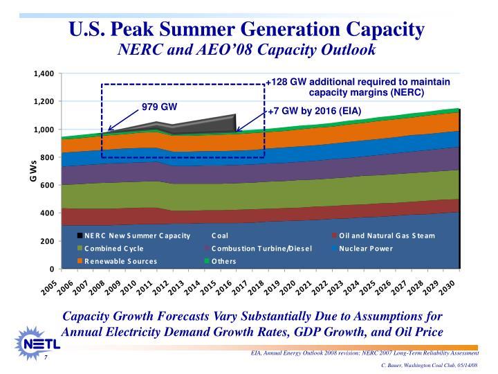 +7 GW by 2016 (EIA)