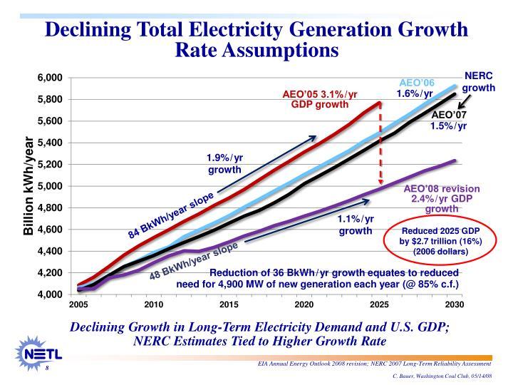 NERC growth