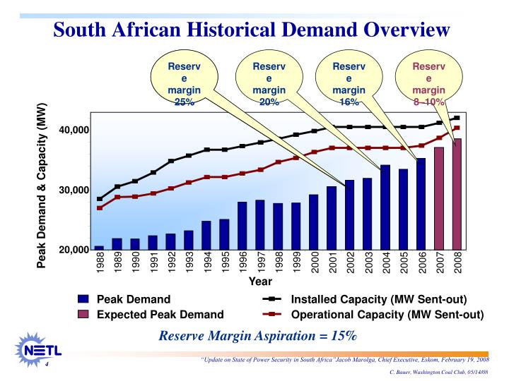 South African Historical Demand Overview