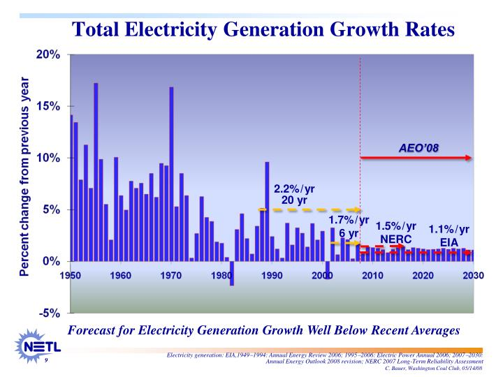 Total Electricity Generation Growth Rates