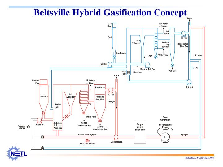 Beltsville Hybrid Gasification Concept