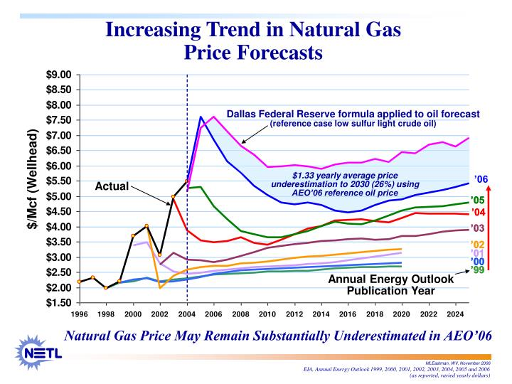 Dallas Federal Reserve formula applied to oil forecast