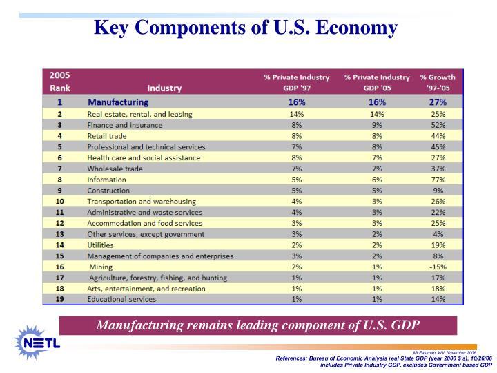 Key Components of U.S. Economy