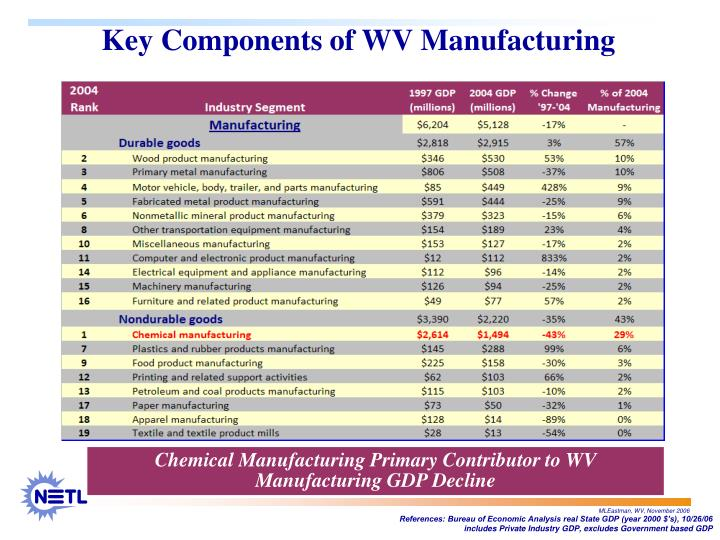 Key Components of WV Manufacturing